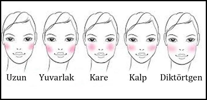 yüz tipine göre allık nasıl sürülür